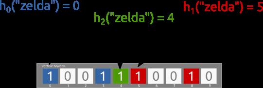 fonctions booléennes et algorithme python